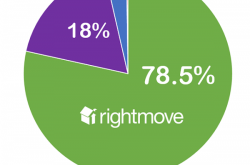 Rightmove reaches the largest audience
