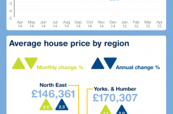 April property trends infographic