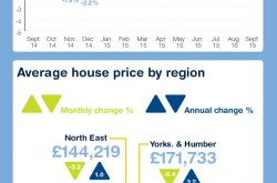 September property trends infographic